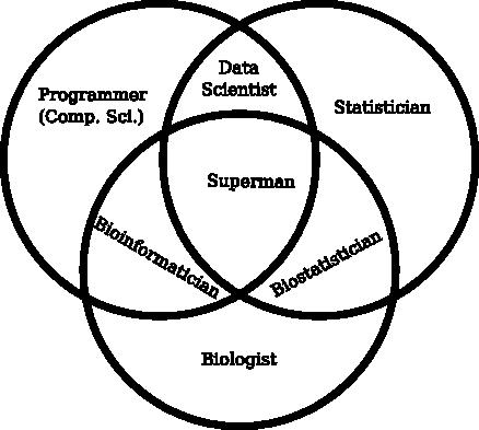 bioinformatics_chart1