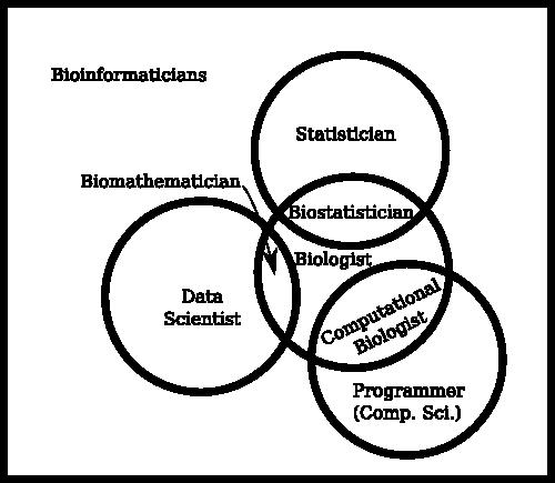 bioinformatics_chart2